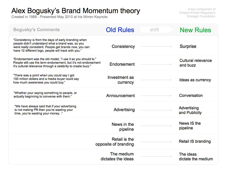 """The new rules from '98 are old rules by now ... but still worth a read and reminder. Springboard from here.   (Crispin Porter+ Bogusky """"Old Rules vs New Rules"""")"""