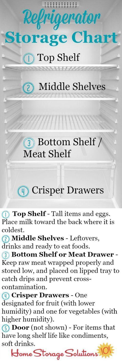 refrigerator storage chart