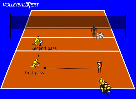 Volleyball Passing Run Through and Short Pass by VolleyballXpert.com