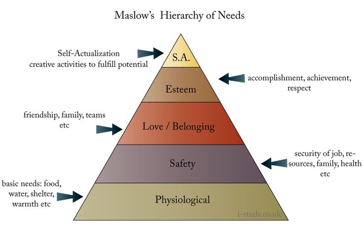 Maslows hierarchy of needs Ib business studies