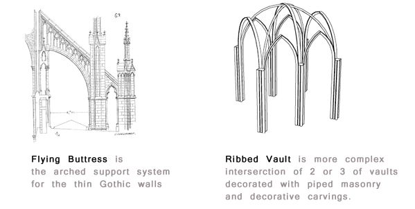 Gothic2 Copy Jpg 599 302 Ribbed Vault Flying Buttress Vaulting