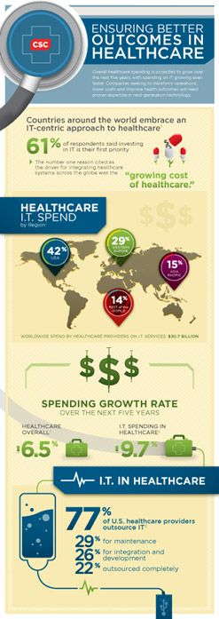 Overall healthcare spending is projected to grow over the next five years, with spending on IT growing even faster. Companies seeking to transform operations, lower costs and improve health outcomes will need proven expertise in next-generation technology.  In this CSC Industry Infographic we explore the Healthcare IT Spend by Regions well as the growth rate over the next five years.  #health #healthIT
