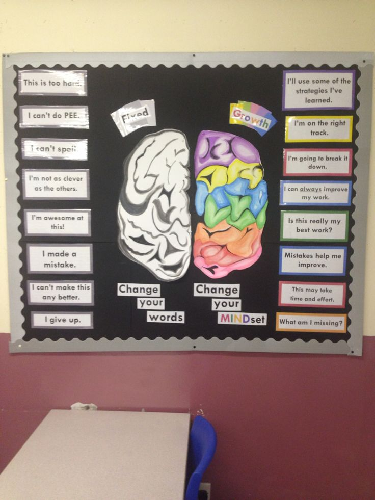 My very own (Pinterest inspired) Growth Mindset display in my room!!
