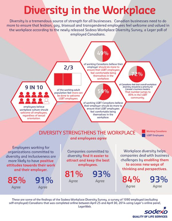 fairness and diversity in the workplace Although workplace diversity can foster organizational agility, adaptability,  tolerance, creativity, understanding and fairness, care must be taken to ensure  that.