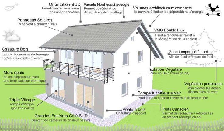 Maison bio-climatique , 100m2, 4500 à 12000€ - décroissance