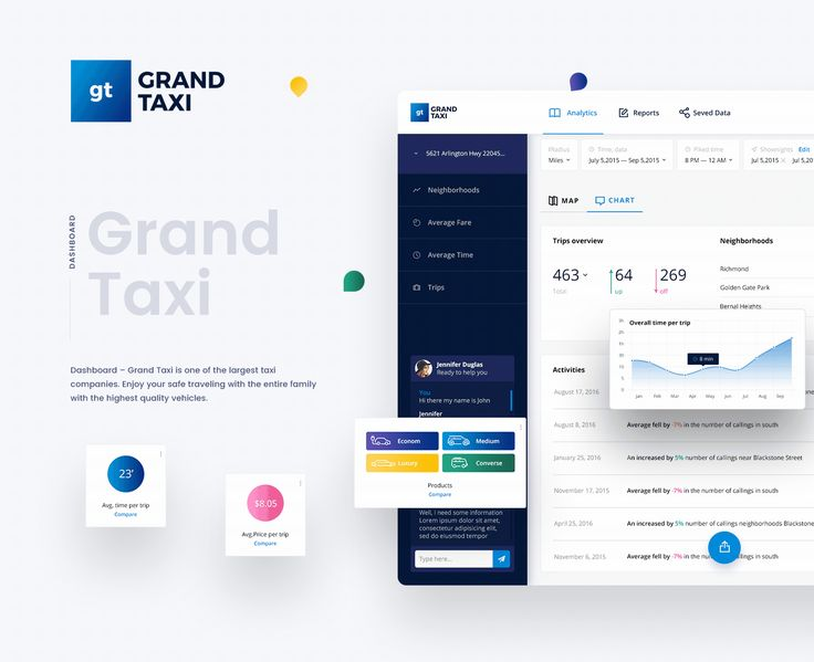 Grand Taxi represents one of the largest reliable and comfortable taxi companies. It is a dashboard which automates and plans the taxi system. I have created a restructuration of the data flow that the clients receive from the taxi drivers. Enjoy your sa…
