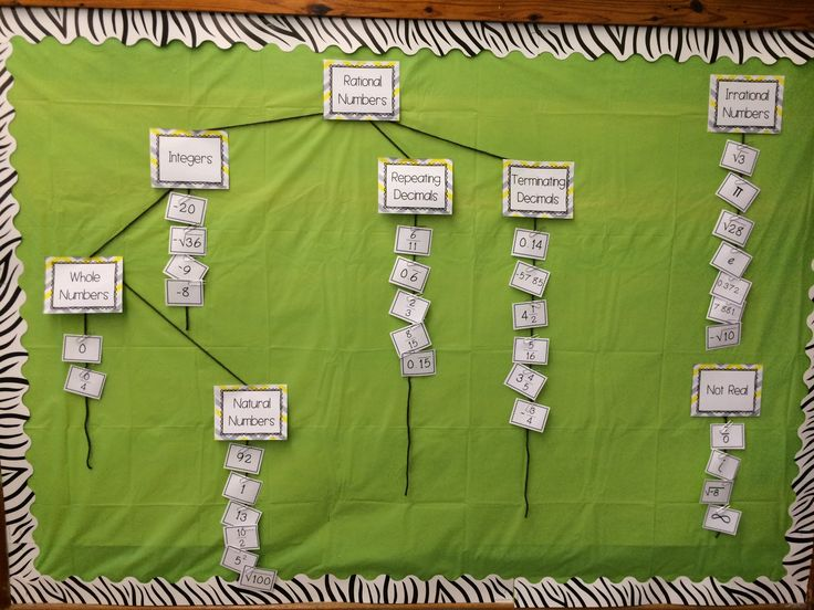 Interactive bulletin board sorting real numbers. Headers and reals numbers are a part of the number system bundle