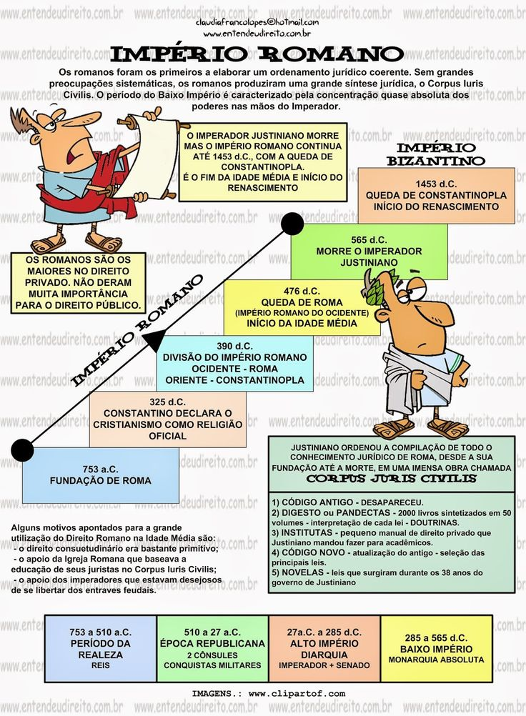 ENTENDEU DIREITO OU QUER QUE DESENHE ???: IMPÉRIO ROMANO - HISTÓRIA DO DIREITO