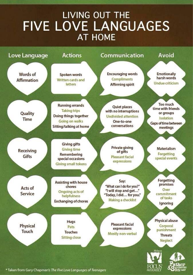 Love languages and how to incorporate them.