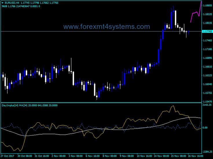 Forex Day Impulse Overlay Indicator Overlays Day Free