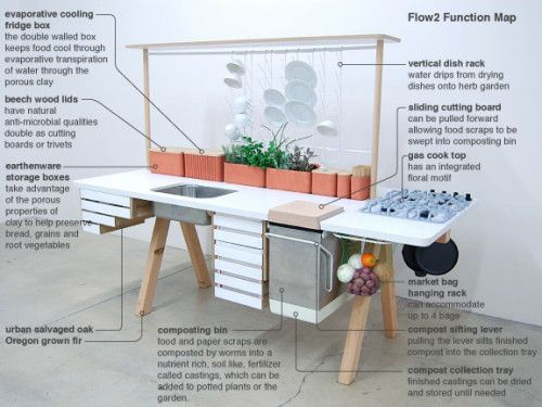 Flow Kitchen Is A Clever Idea That Belongs To The Oregon Based Design Duo  StudioGorm