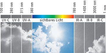 UV-Strahlung Kontaktlinsen optische Strahlung Lensspirit