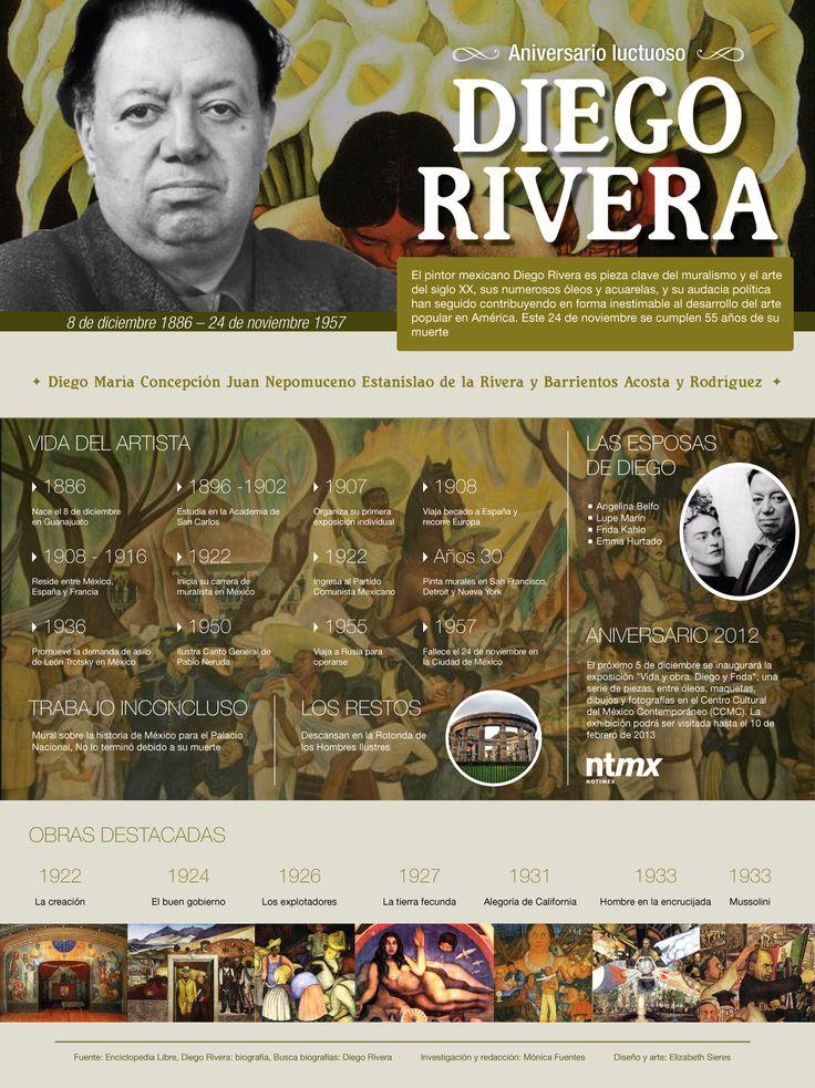 Aniversario luctuoso de Diego Rivera - Cultura - Noticias - UniradioNoticias.com