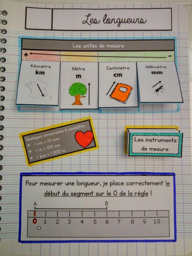 Leçons à manipuler / Leçons interactives en mathématiques: numération, calcul, géométrie, mesure. Pour du CE1-CE2 voire cycle 3.