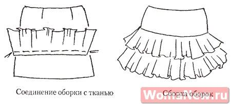 skirt with flounces Pattern