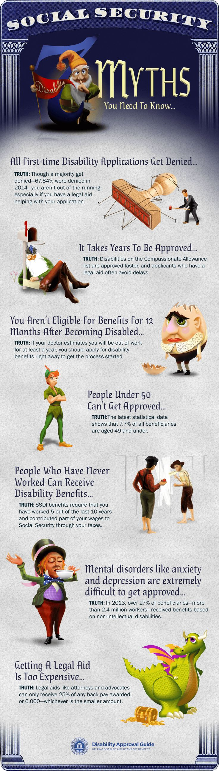 Here are 7 Social Security disability myths you shouldn't fall for, and the most successful way to get your claim approved.