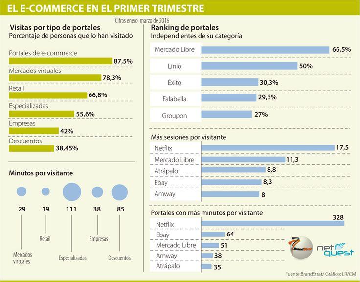 Mercado Libre, Linio y el Éxito son las páginas de e-commerce más visitadas