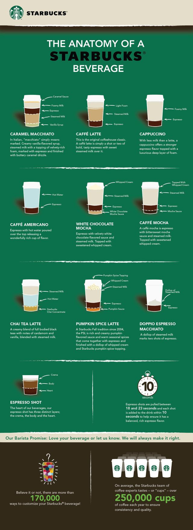 Ever wondered how exactly Starbucks concocts those cookie, caramel, and hazelnut-laden Frappuccinos? Keep on guessing, because we have no clue... but you can check out the scientific breakdown of 10 simpler drinks via this infographic below, which even reveals the sorcery behind the Pumpkin Spice Latte.