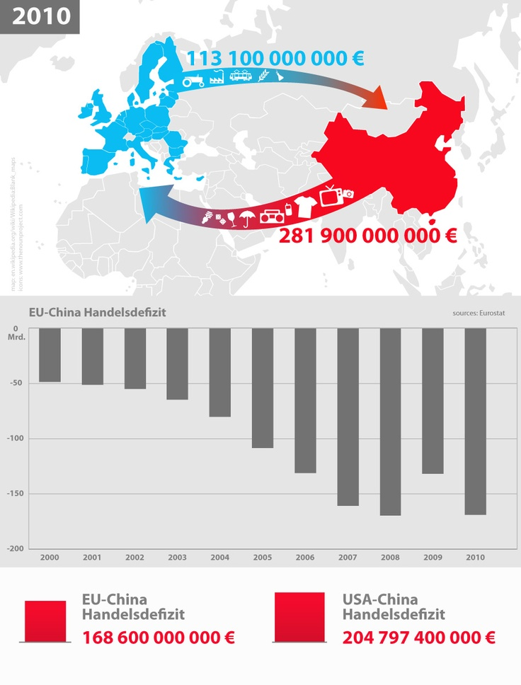 Weltwirtschaft im Wandel: Handelsdefizit der EU mit China: Of-Trade, Euchina Trade, China Infographic, Comerci União, Comerci Uechina, Deficitul Comerci, European Union, Trade Deficit, Deficit Medzi