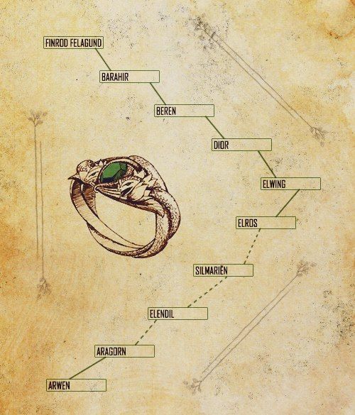 Story of Aragorn's ring The Ring of Barahir was an ornate silver ring given to Barahir by the Elven Lord Finrod Felagund, in reward for saving his life in Dagor Bragollach. It was a sign of eternal friendship between Finrod and the House of Barahir and it became an heirloom of his kin.