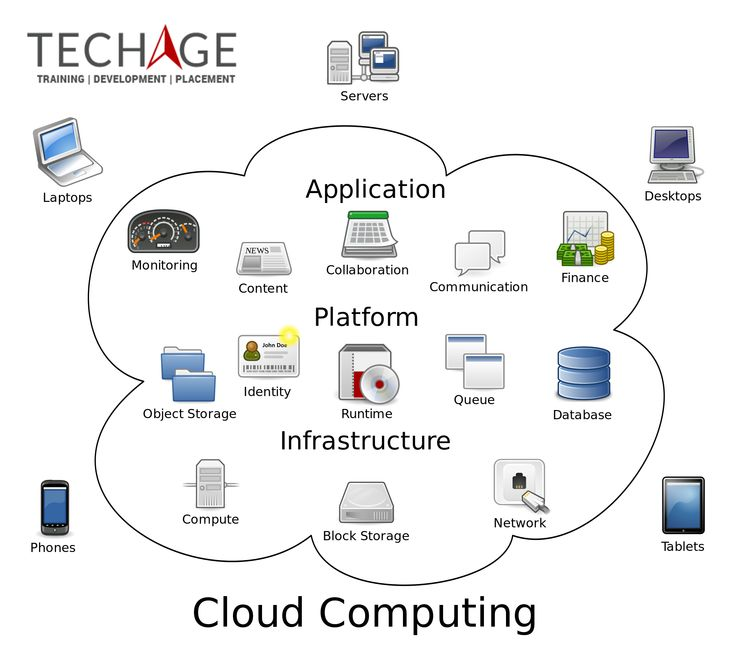 Join TechAge Labs Academy For Cloud Computing Training In Noida Call Now for free Demo Classes : +91-9810803532, +91-9212063532 and +91-9212043532,