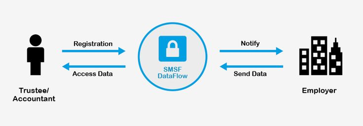 Diagram of how Superstream for SMFS data flow works