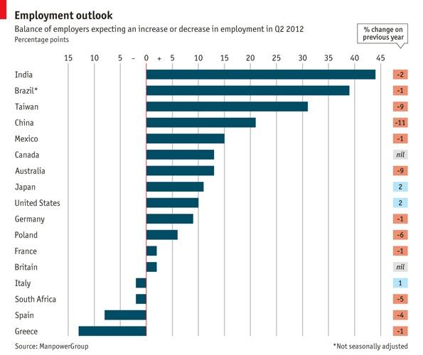 The Global Employment Outlook: National Employment,  Internet Site, Prospects 2012, Employment Outlook, Employment Biz, Global Employment, Employment Prospects, Prospect 2012, New Job