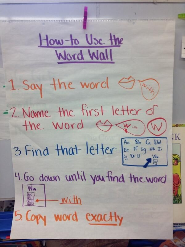 Kindergarten and 1st Grade Word Walls--Brianna Friedman shares an anchor chart for how to use a Word Wall