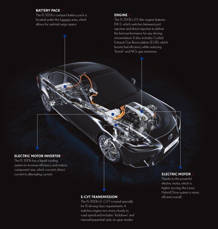 Inside the new Lexus IS 300h: Lexus Hybrid Drive