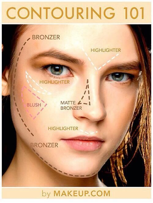 Contouring for dummies- where to apply highlighter, bronzer, and blush for a fresh-faced look. Easy makeup tutorial!
