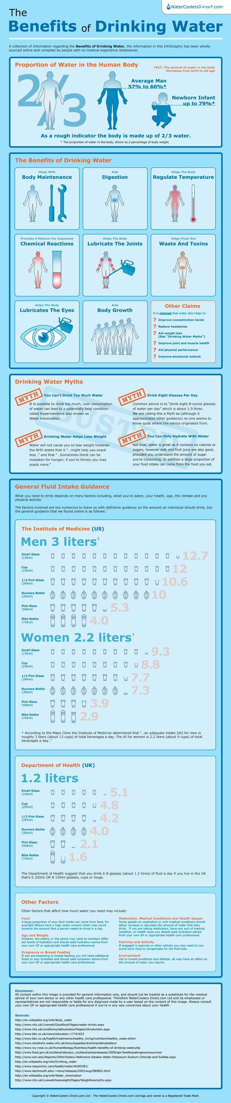 The #Benefits of #Drinking #Water – Infographic.Did you drink your water today?