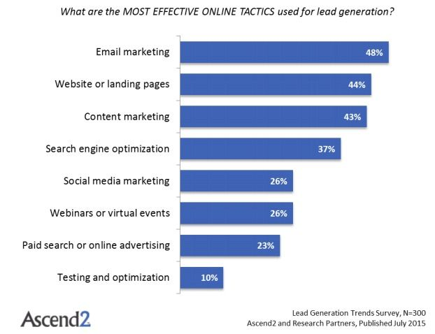 """Email marketing and landing pages are in the lead! """"Sales - The Top Online Lead Generation Tactics and Metrics : MarketingProfs Article"""""""