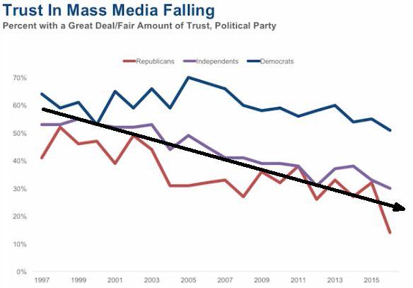 La confiance que les américains ont dans leur média en fonction de ce qu'ils votent... si les démocrates continuent de rêver, les républicains n'ont plus aucun espoir sur la réalité !