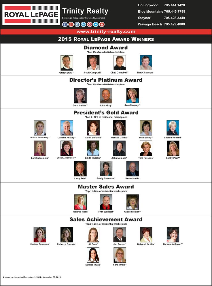 Proud of our 2015 Royal LePage Trinity Realty Award Winners!  #awardwinners #realestate #RoyalLePageTrinity