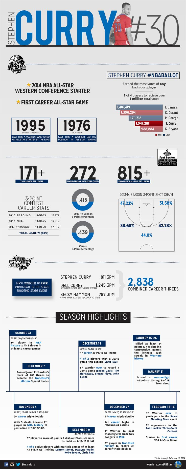 INFOGRAPHIC: Stephen Curry 2014 NBA All-Star