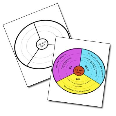 Le mandala d'orthographe | Mandalas d'apprentissage ...