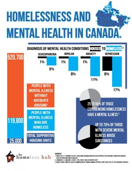 Homelessness and Mental Health in Canada