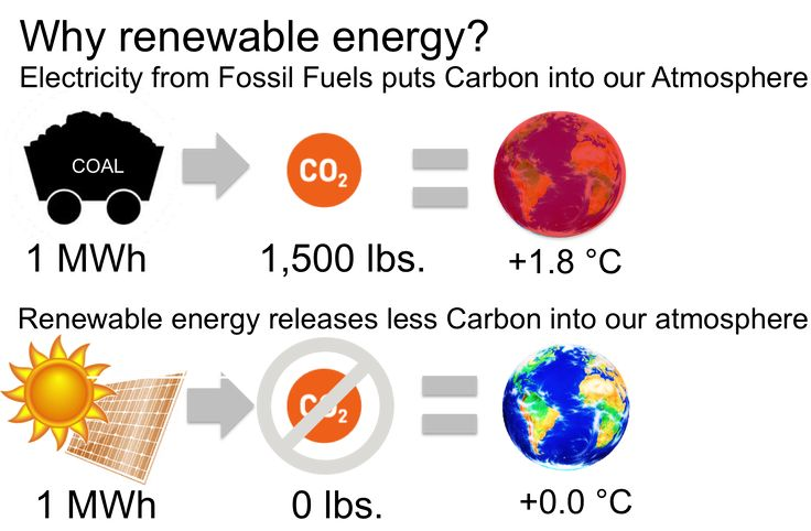 Why we use renewable energy? Watch this info-graph to get more details.