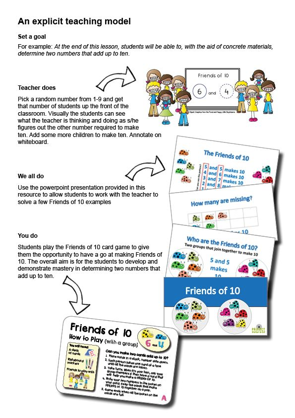Making Friends of 10. An explicit teaching model has been provided via a Powerpoint presentation which gives students the opportunity to use a tens frame to find the missing number of friends.
