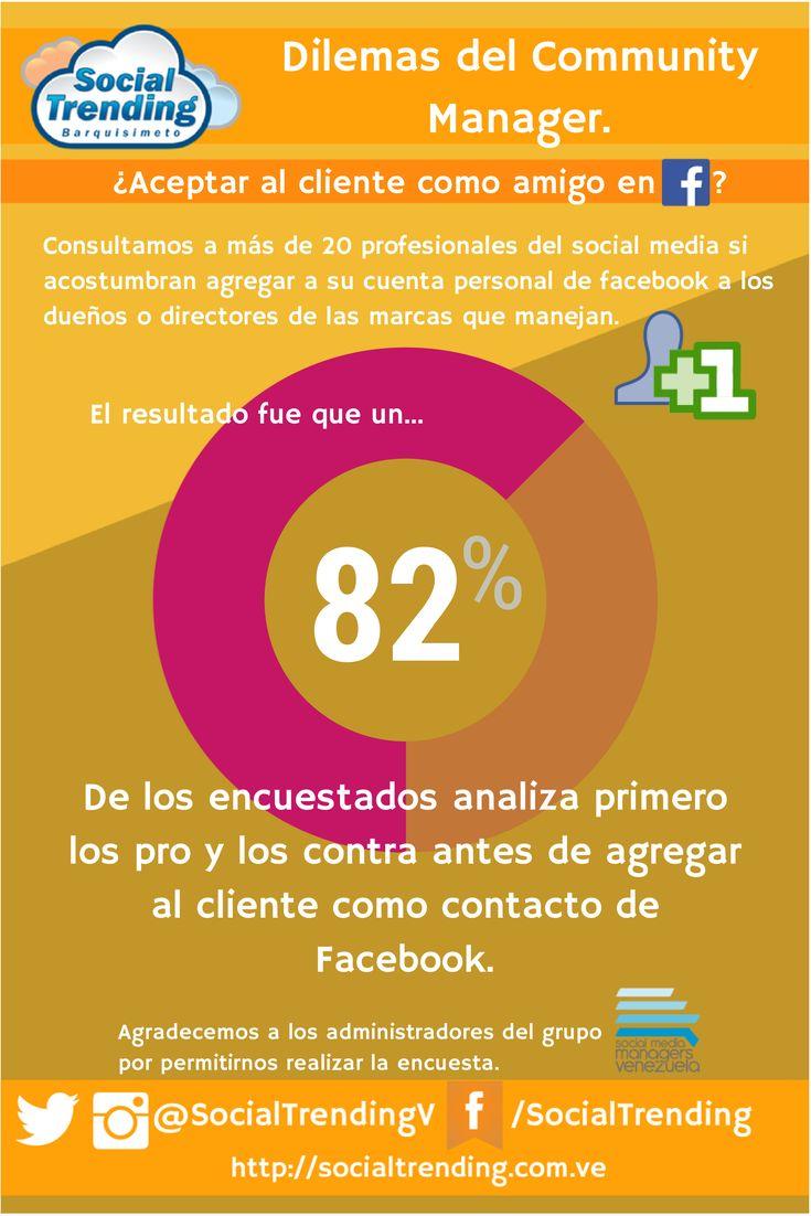 ¿Debe un CM agregar en sus redes al dueño de la marca? #Encuesta #Infografia #RedesSociales #SocialMedia #Venezuela