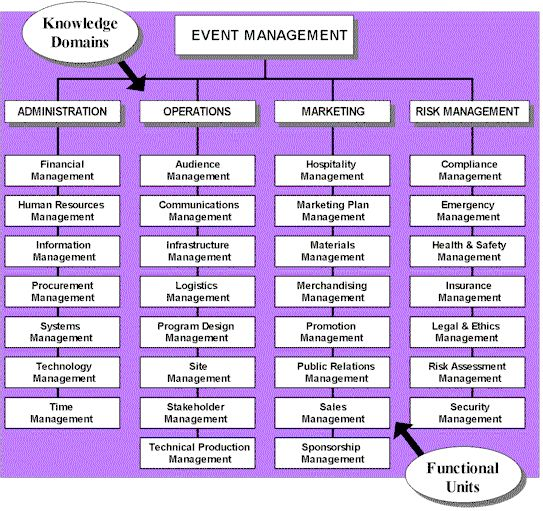 marketing plan for event management company