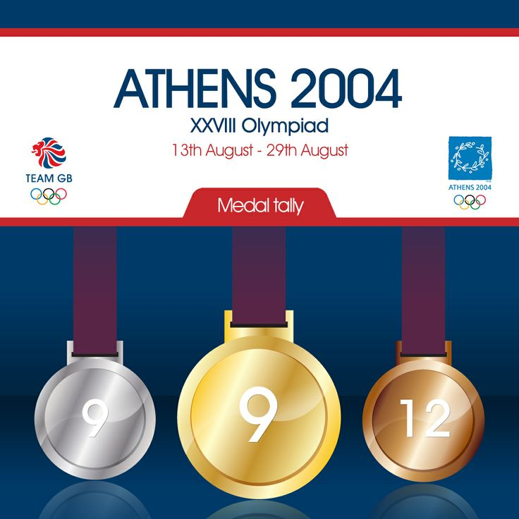 Team GB's total medal count for 2004 Olympic games in Athens
