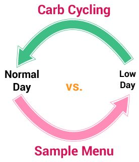 Yesterday I posted an article on how to use a carb cycling diet to get amazing results. I received a few emails asking me to elaborate a little more on what a Normal Carb Day would be versus a Low Carb Day.