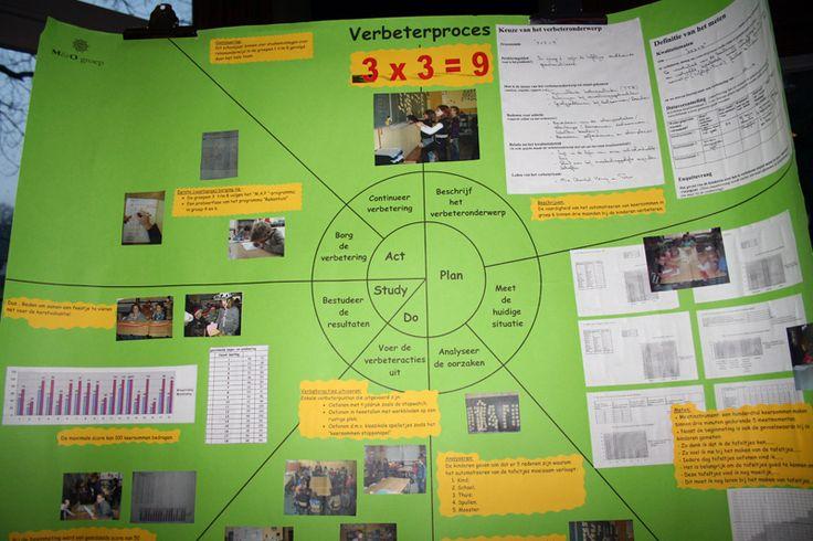 Continu verbeteren | Gebruik PDSA cirkel en kwaliteitsinstrumenten | Klasse.pro bij groter doel