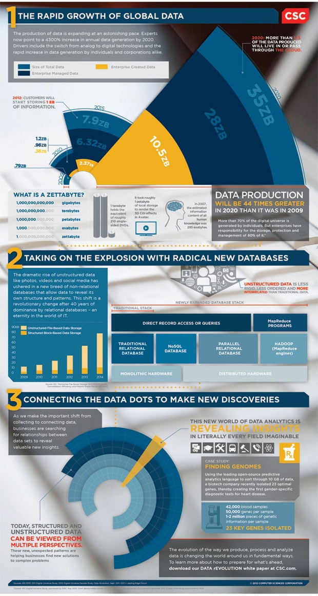 Check out this infographic to learn more on the fundamental changes in how we store, produce, process and analyze data