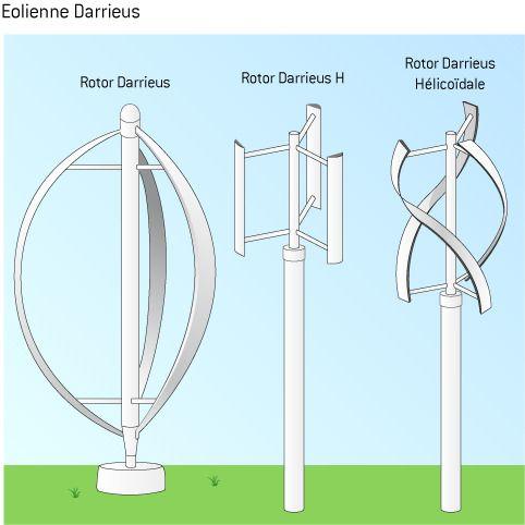 Les différents types d'éoliennes