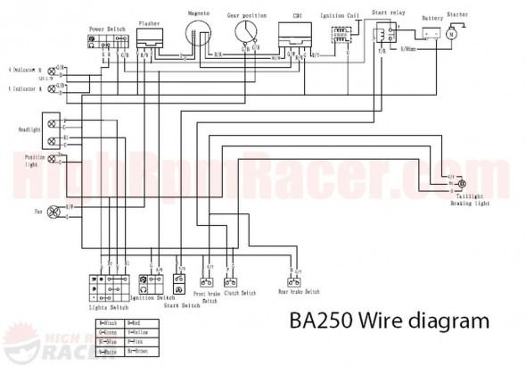 Zongshen 250 Atv Wiring Diagram Di 2020