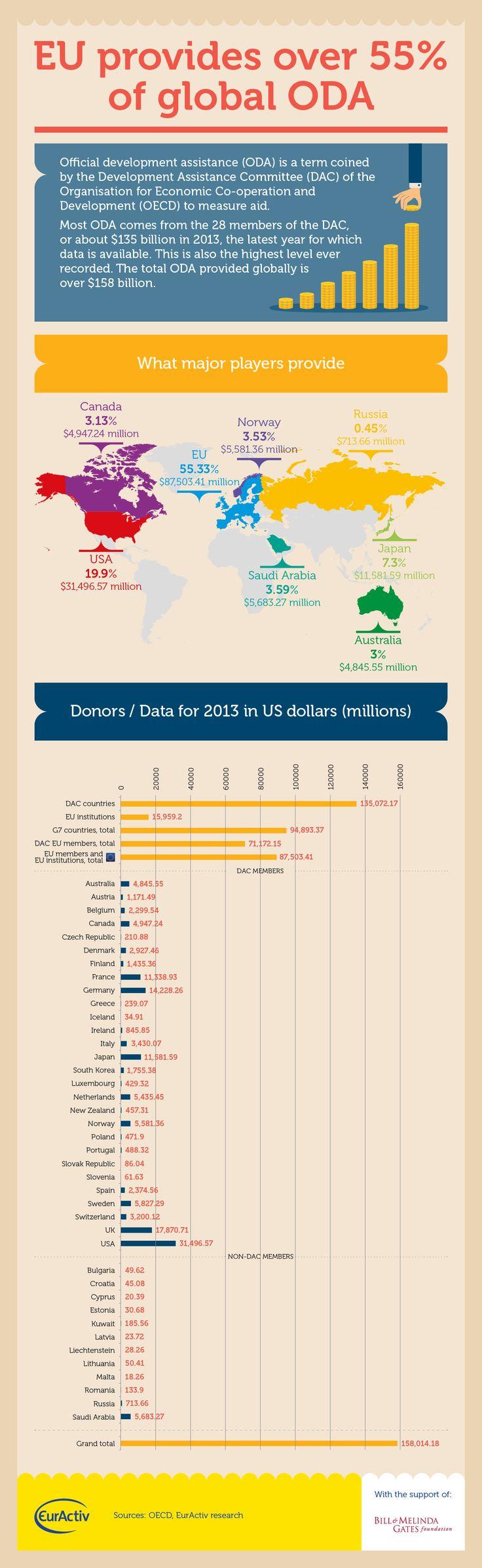 INFOGRAPHIC: EU provides over 55% of global ODA   EurActiv