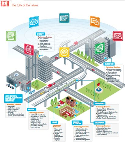 I chose this infographic by Cisco to represent the IoT because it shows how cities can become integrated with technology.  Everything from City Services to Health, Education and Transportation can be connected to benefit the residents of a city