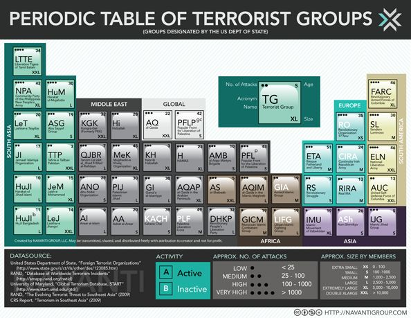 Periodic table of terrorist organizations periodic table for 99 periodic table
